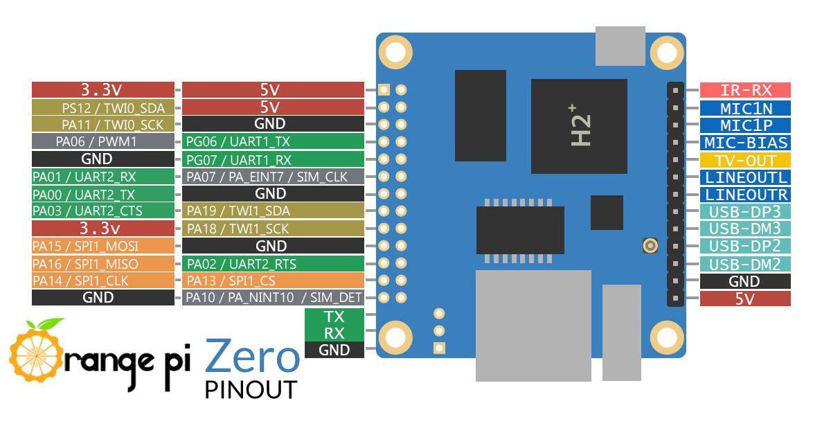 Orange Pi Zero pinout GPIO I2C SPI | Orange Pi em 2019 | Eletrônica