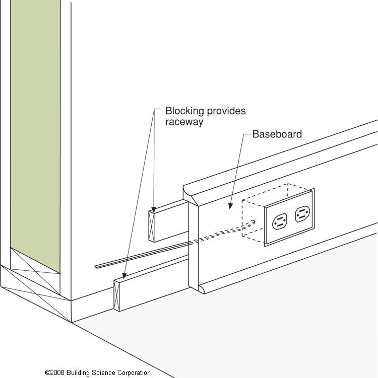 This Technique For Installing Electrical Wiring Avoids The