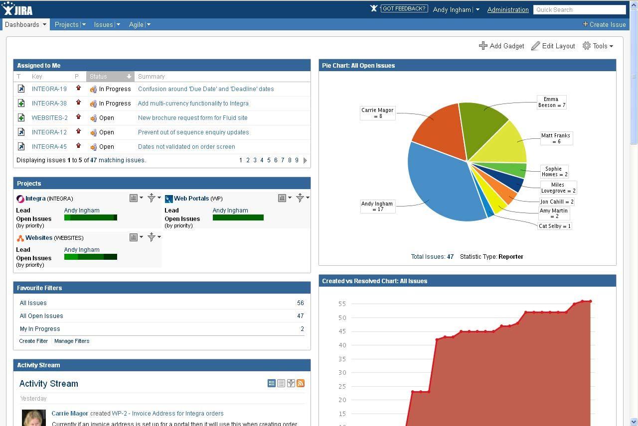 JiraDashboard Analytics Pinterest Project management