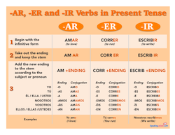 Spanish regular verbs chart ar er ir conjugation in the present printable posters and handout spanishclass printables also rh pinterest