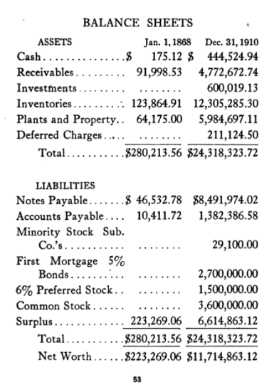 Balance Sheets Comparison  To  See History Of The