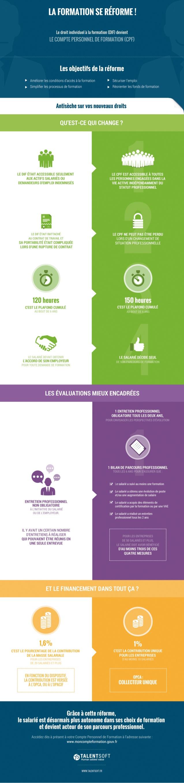 Infographie Reforme De La Formation Professionnelle Qu Est Ce Qui Change Vraiment