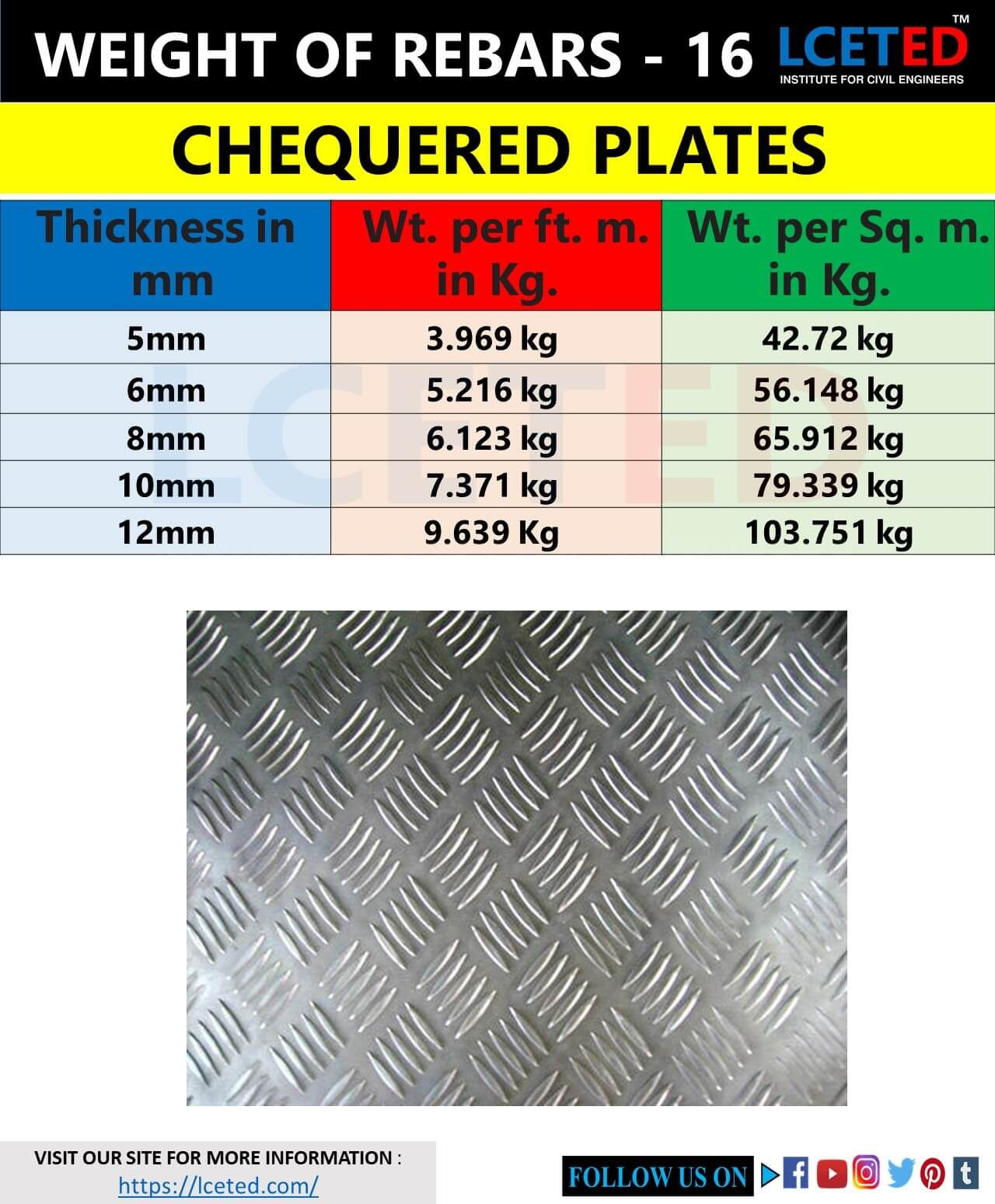 Pin On Steel Rebar Sizes And Weights Charts