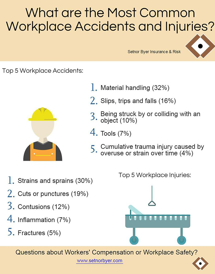 Workers Compensation Statistics From Www Setnorbyer Com With
