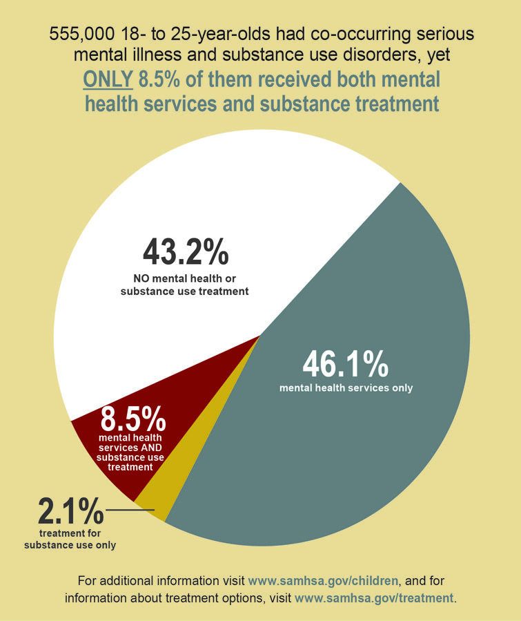 the scope of mental illnesses in america