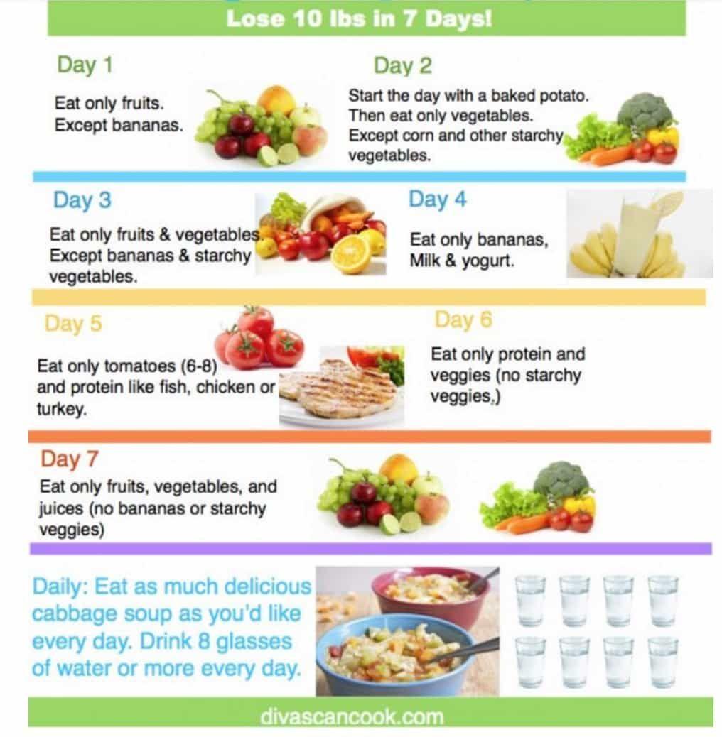 Cabbage Blitz Diet — minus 7kg per week 60