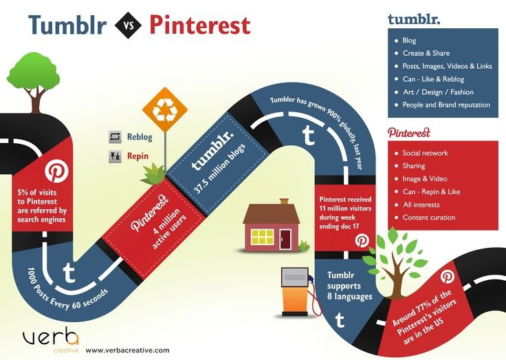 tumblr vs pinterest Tumblr is a place to express yourself, discover yourself, and bond over the stuff you love it's where your interests connect you with your people.