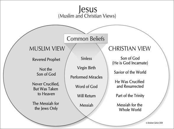 Judaism Christianity And Islam Venn Diagram Zoning Interior Design Jesus Http://www.everystudent.com/wires/jesusislam.html Here Are Six Questions ...