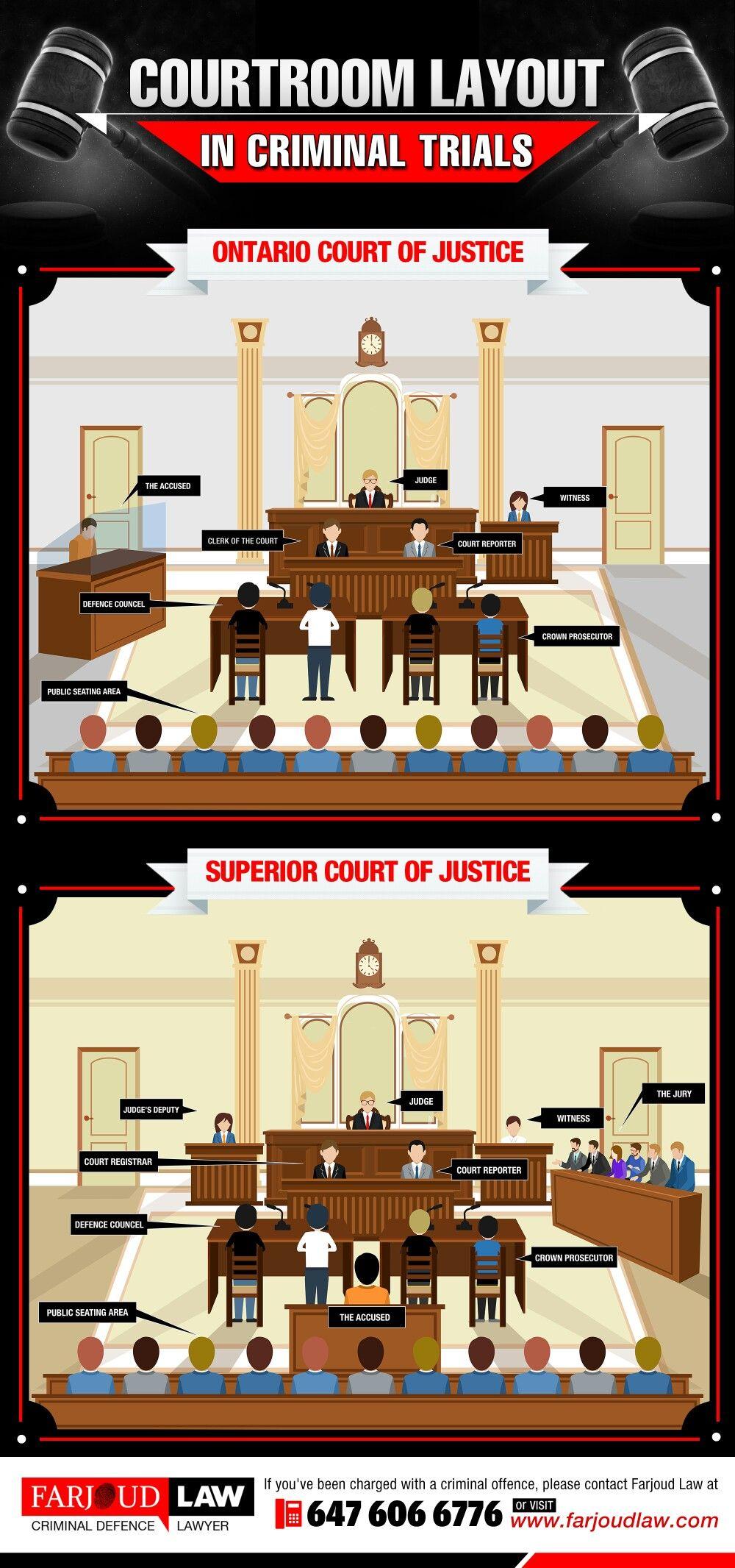 courtroom layout in criminal trials courtroom layout in. Black Bedroom Furniture Sets. Home Design Ideas