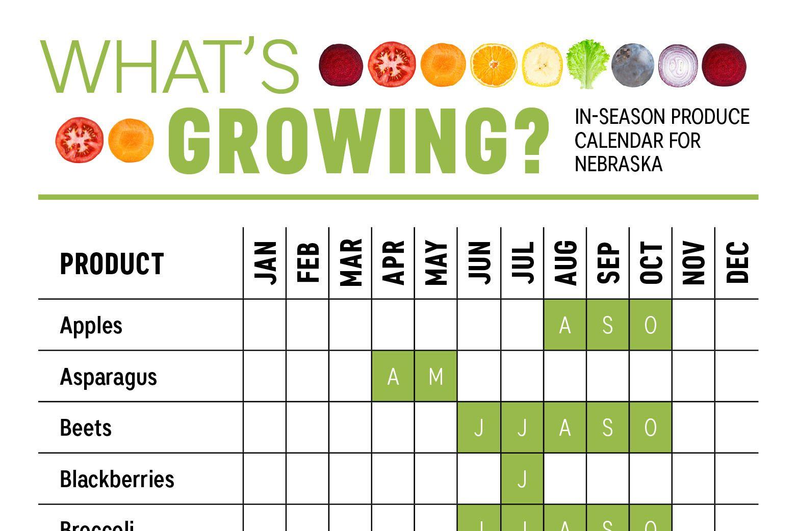 Whats growing nebraska produce calendar farm flavor