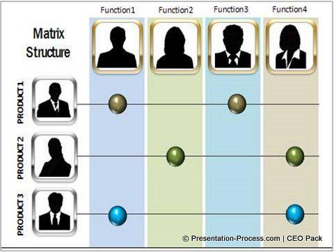 matrix organization chart template powerpoint - free org chart, Modern powerpoint