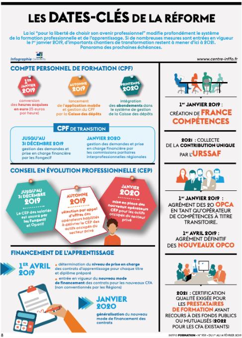 Reforme De La Formation Placedelaformation Compte Personnel De Formation Formation Professionnelle Apprentissage