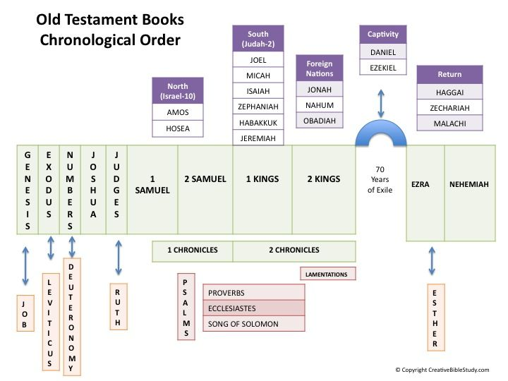 Simple Bible Overview Bible Overview Chronological Bible