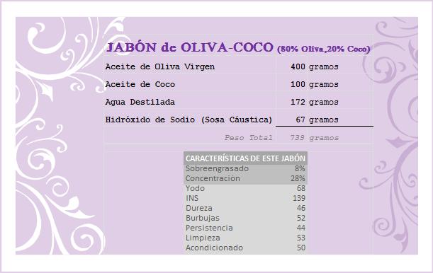 El Jabón De Oliva Coco Es Un Jabón Natural Tradicional Bastante Fácil De Hacer Y Que Posee Las Magníficas Prop Jabón De Aceite De Coco Jabones Recetas De Jabón