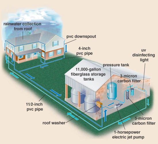 Pinned For Conceptual Reference Rain Water Collection Water Collection System Water Collection