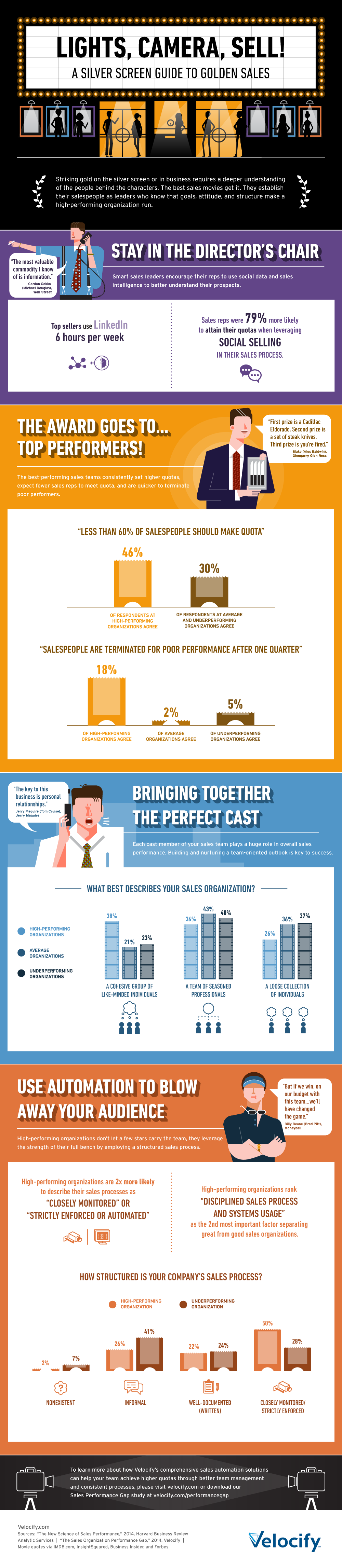 Lights, Camera, Sell! A Silver Screen Guide to Golden Sales #infographic