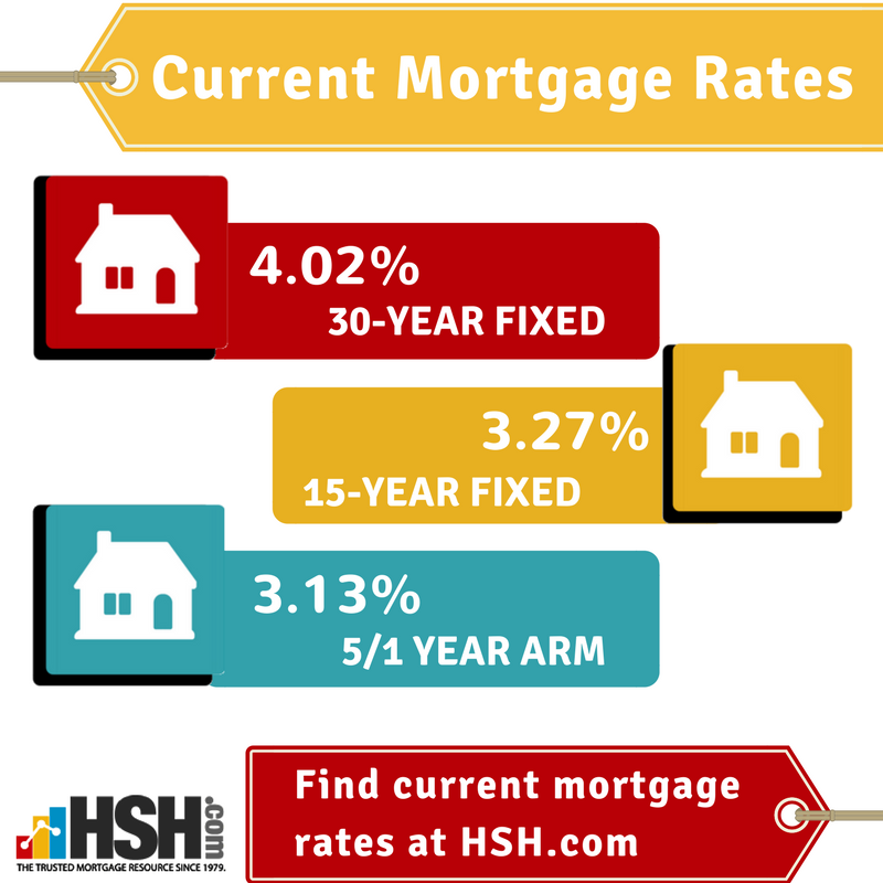 Today S Mortgage Rates Current Mortgage Rates Current Mortgage Rates Mortgage Rates Refinancing Mortgage
