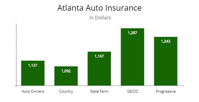 Cheapest Auto Insurance >> Cheapest Autoinsurance In Georgia By Autoinsuresavings Llc