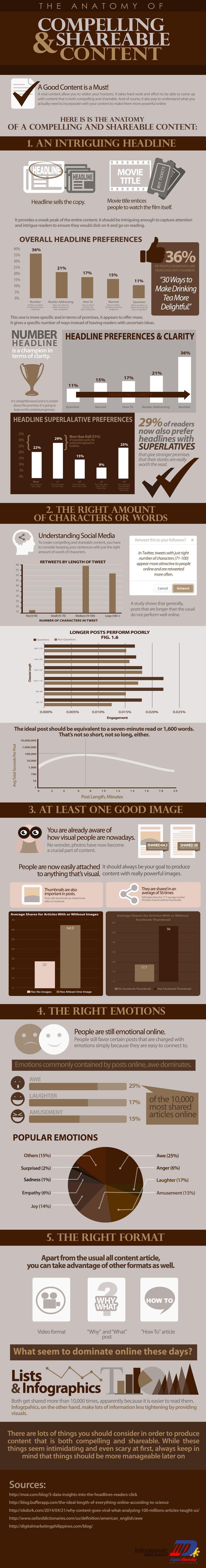 The Anatomy of Shareable Content - infographic