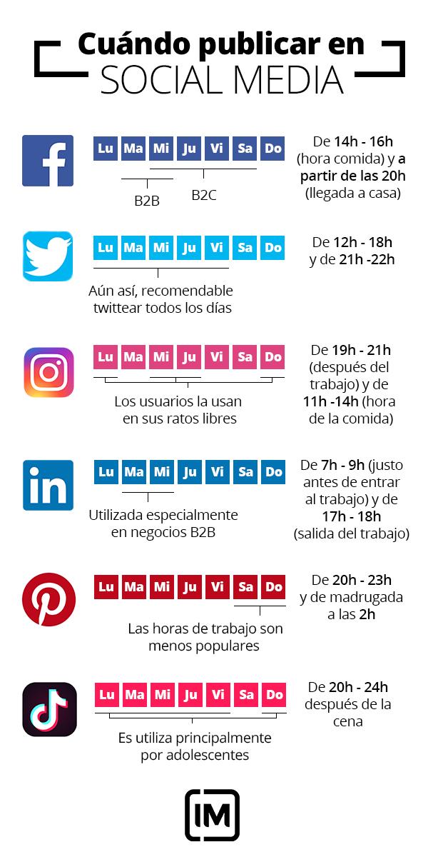 Mejores Días Y Horas Para Publicar En Facebook Twitter Instagram Marketing Digital Social Media Facebook Marketing Strategy Marketing Strategy Social Media