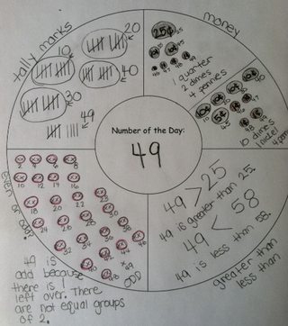 Math Thinking Maps
