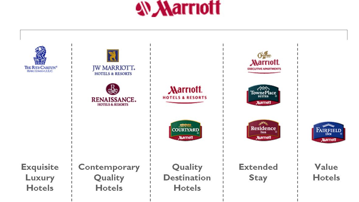 Partial Brand Architecture Of Marriott Group And Stategy Pinterest Arkitektur