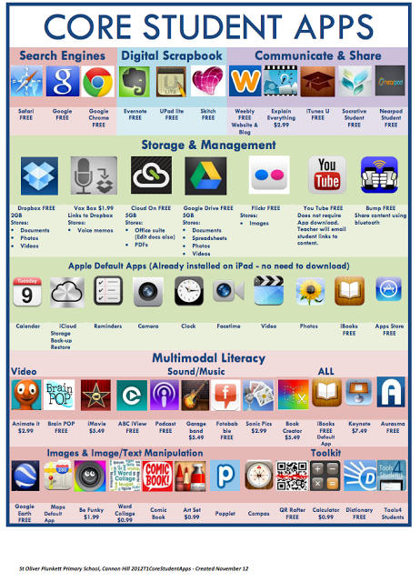 Two Wonderful Visual Lists of Educational iPad Apps for