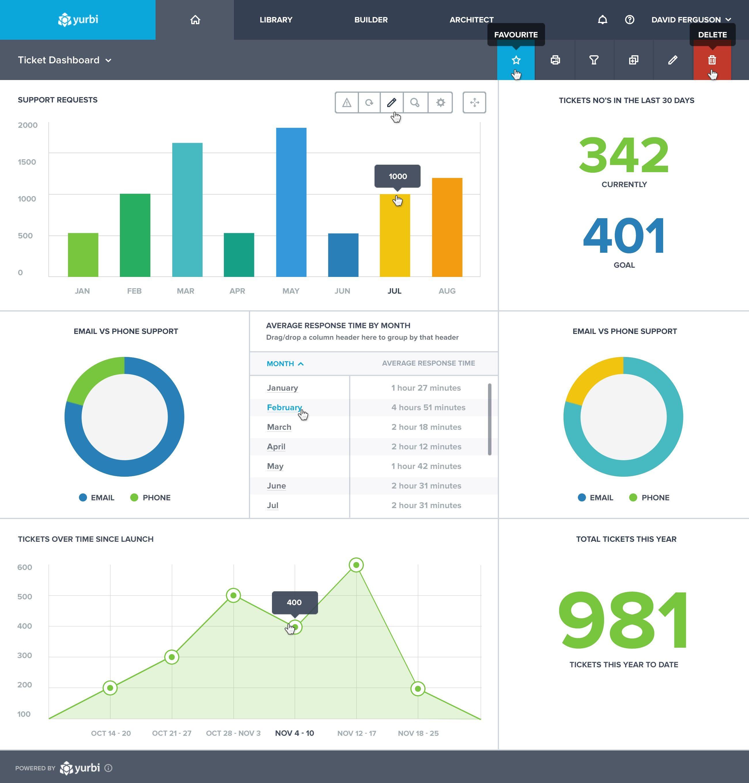 Salesforce.com Professional Edition: Sales Executive Dashboard ...