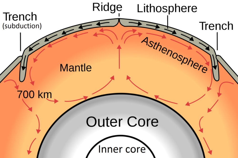 Figure A model of convection within Earth s mantle