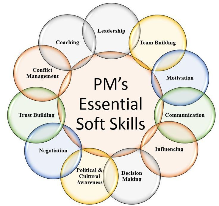 Project Manageru0027s Essential Soft Skills Project management - what are soft skills