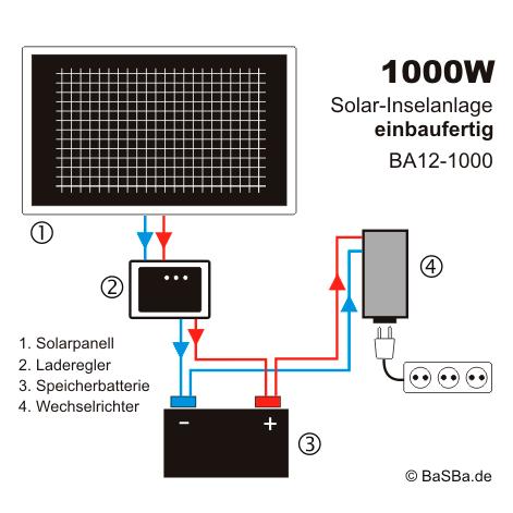 Insel Solaranlage 1000w Komplettset 12v 230v Ba12 1000 Solaranlage Pv Anlage Solaranlage Wohnmobil