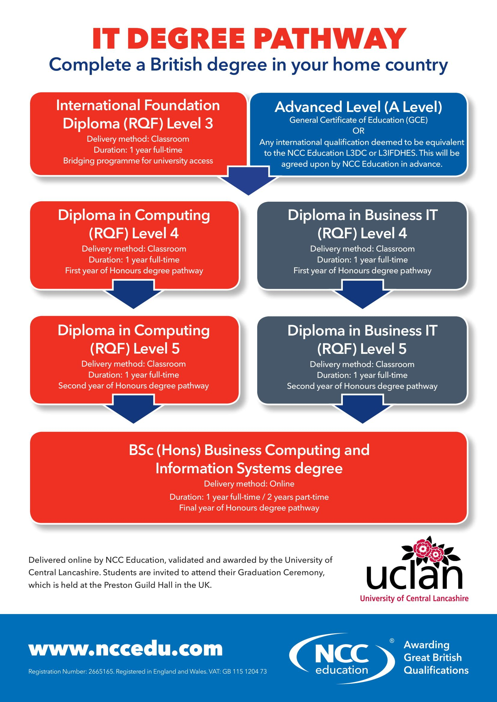 Complete A British Degree In Your Home Country With Our It Degree