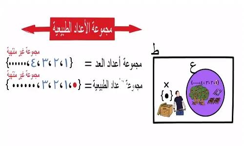 شرح درس مجموعة الأعداد الطبيعية رياضيات الصف الخامس الابتدائي نتعلم ببساطة Convenience Store Products
