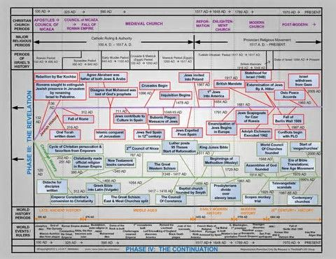 It's just an image of Gutsy Old Testament Timeline Printable