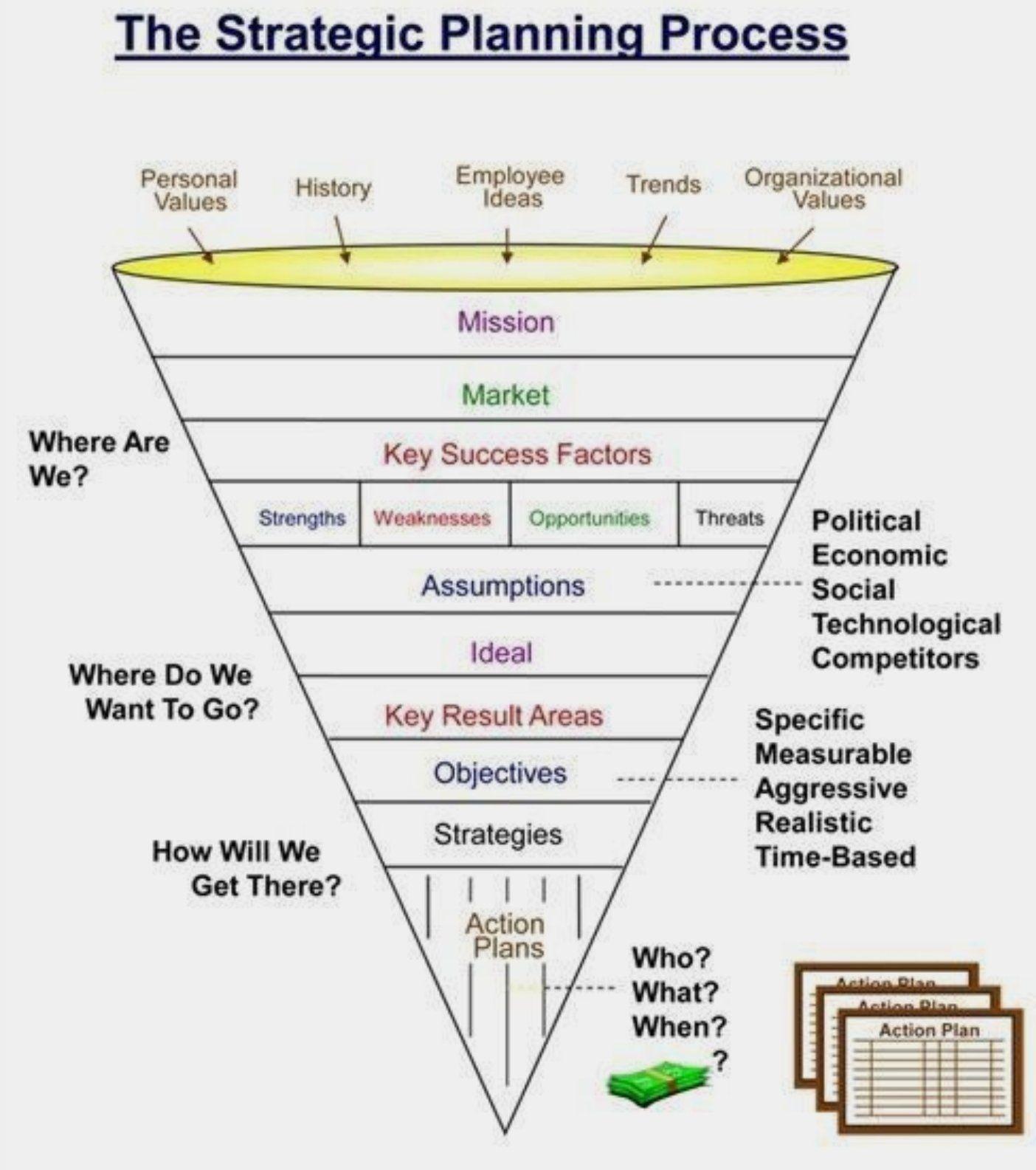 The strategic planning process.... การสร้างยุทธศาสตร์