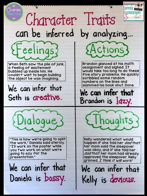 Character Traits A Lesson for Upper Elementary Students is part of Character trait lessons, Character trait anchor chart, Reading anchor charts, Character traits activities, Reading classroom, Teaching character - Teach upper elementary students about character traits by having them analyze their characters' feelings, actions, thoughts, and dialogue within the story  This blog post contains everything you need for a complete character traits lesson    for free! The reading passages on the anchor chart, the sentence strip activity, and the interactive notebook foldable are all free!