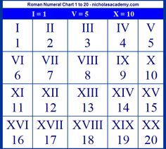 roman numerals chart roman numeral numbers date tattoos couple tattoos ...