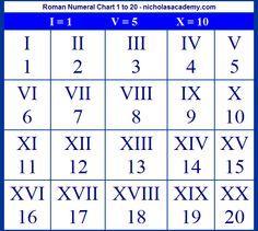 romans numbers