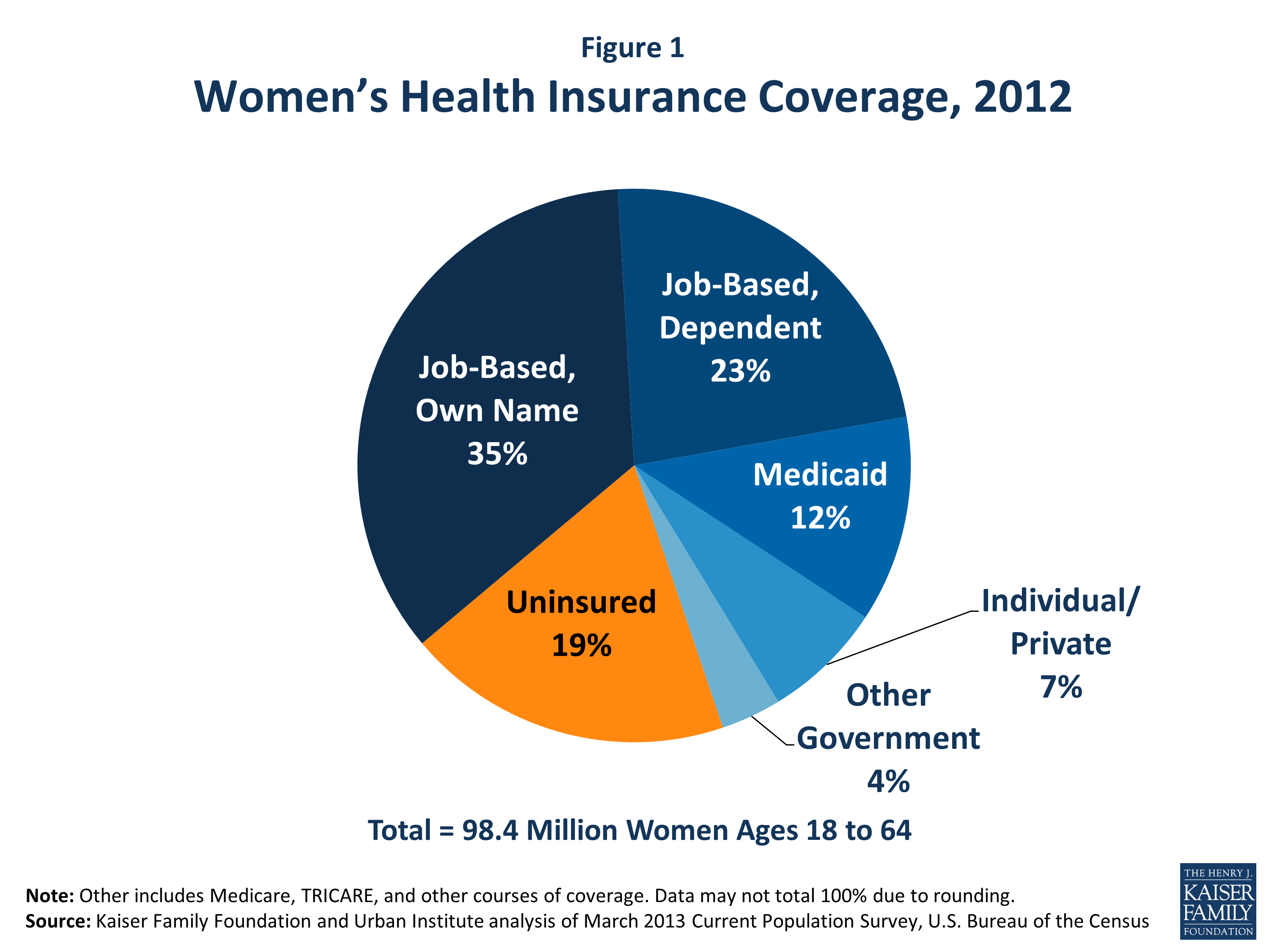 Women And Healthcare In The Us Statistics Google Search Health