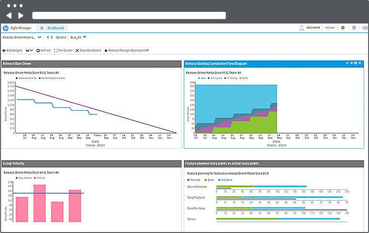 HP Agile Manager Performance Metric Dashboard Screenshot Gestión - project plan