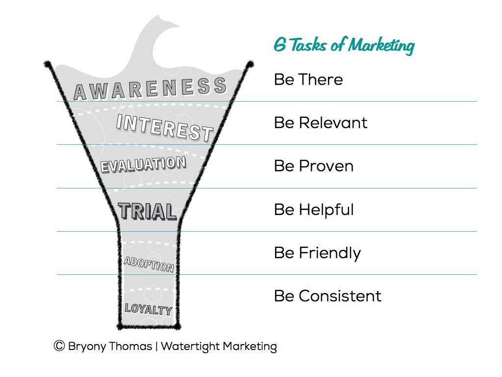 the 6 tasks of marketing alongside a six step model for the 6 tasks of marketing alongside a six step model for understanding buyers marketing