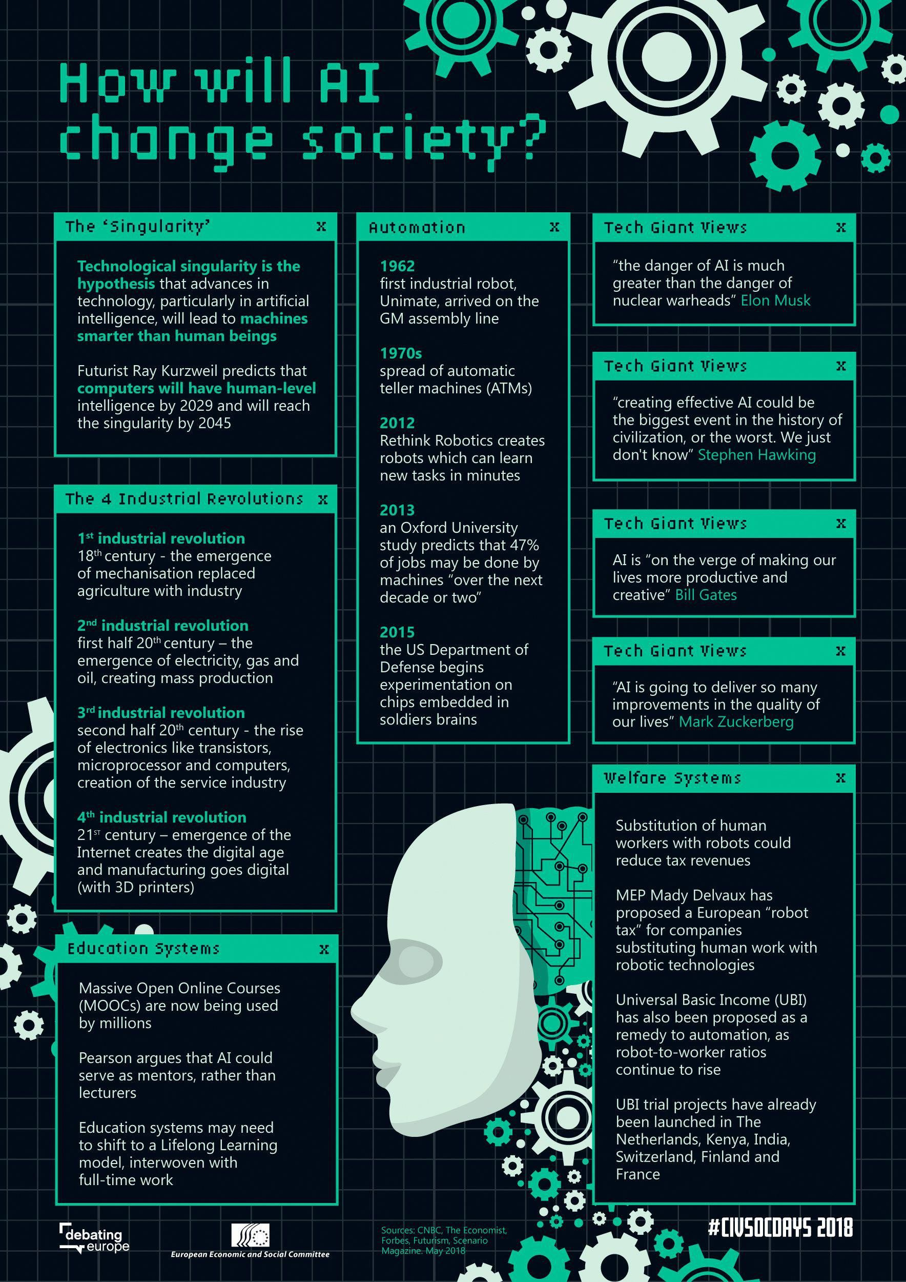 How will artificial intelligence change society! en 2020