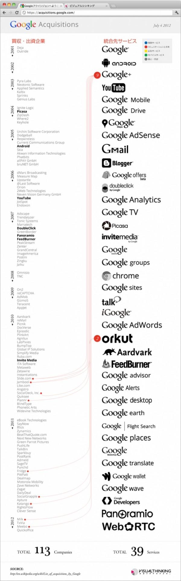 List Of Acquisitions By Google Google Desktop Google Groups