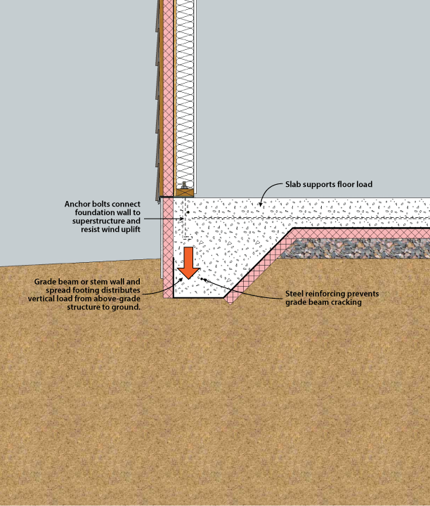 Figure 4 2 construction details pinterest concrete for Slab foundation vs basement