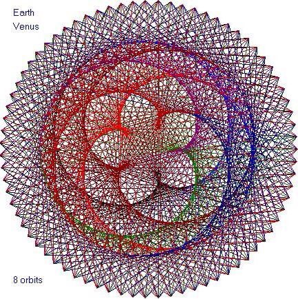 The pattern made by 8 orbits of the Earth, Venus and the Sun