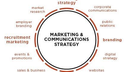 7 Steps to Develop an Effective Marketing Communications Strategy