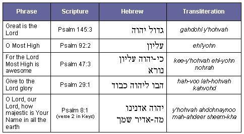 500 Basic Hebrew Words for tattoo - HEBREW TATTOO|Jewish Tattoo ...