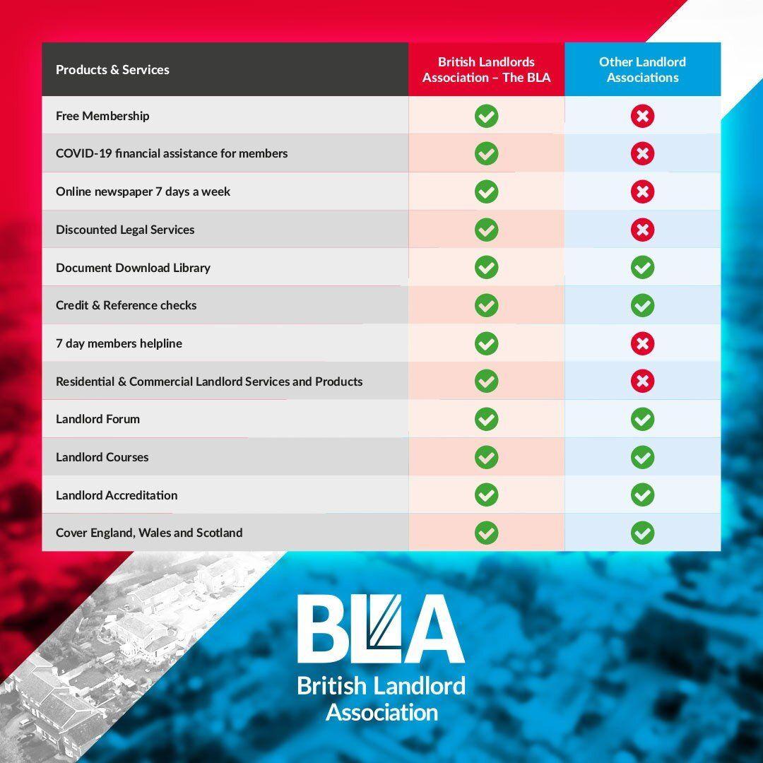 Landlords Association List for 2020 Best UK Landlord
