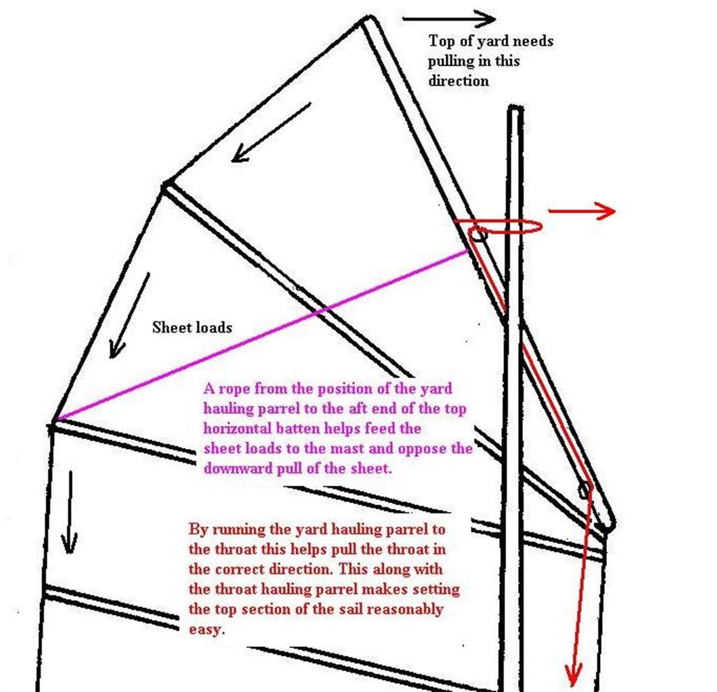 hight resolution of how to make a cambered junk sail plus troubleshooting