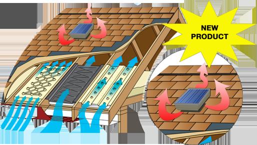 AtticCool Solar Powered Attic Fan Solar powered attic